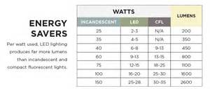 led lighting explained shopping and buying tips advice and tips community ls plus