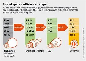 Strom sparen bei der Beleuchtung Energiesparlampen & Co