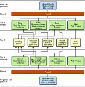 Edge Logical Architecture  Sun Java Communications Suite 5