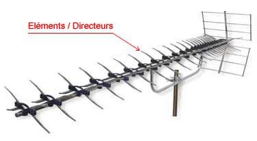 comment choisir antenne tnt d ext 233 rieur