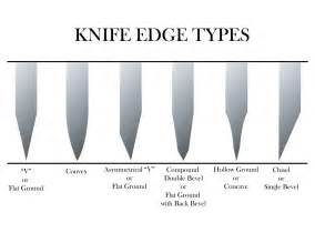 sharpening angle for kitchen knives self harm cutting techniques images search