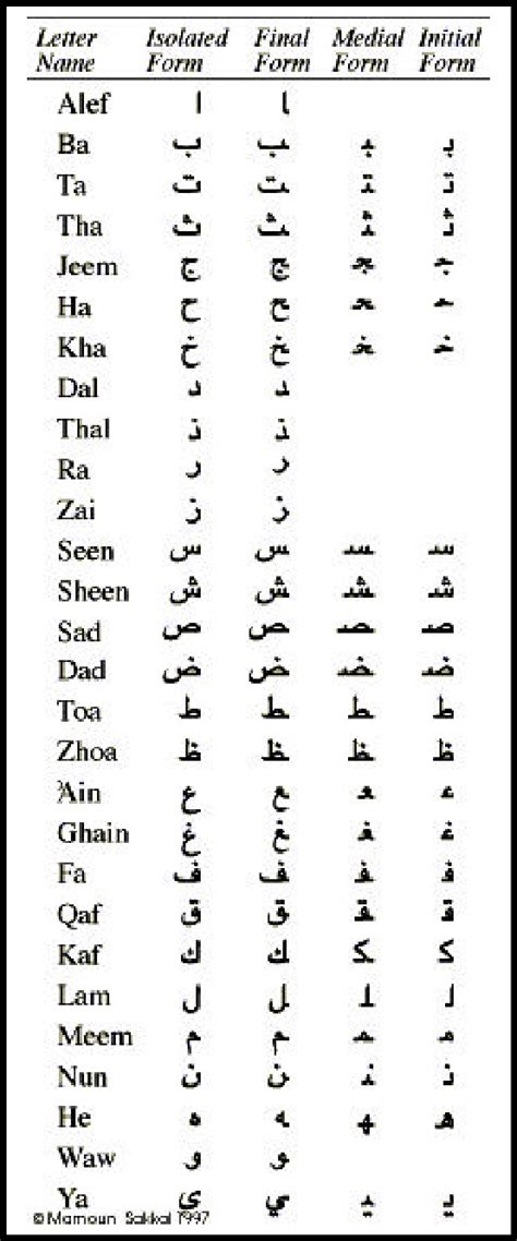words with the following letters different shapes of arabic characters depending on their 25766 | Different shapes of Arabic Characters depending on their position with the word