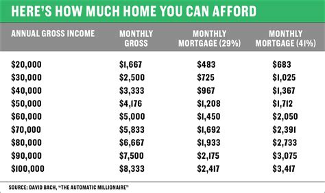 how much should your house cost here s how to figure out how much home you can afford