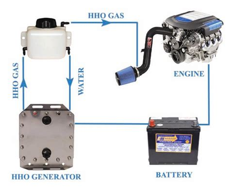 choice of a hydrogen hho generator and an electronic controller vehicle items and ideas
