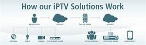 Create Your Own Iptv Network To Reach A Bigger Audience