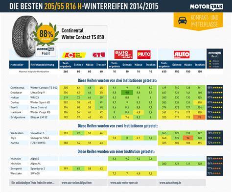 Winterreifen Test 2014 Ratgeber