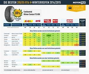 Reifen 205 55 R15 : winterreifen test 2014 ratgeber ~ Kayakingforconservation.com Haus und Dekorationen