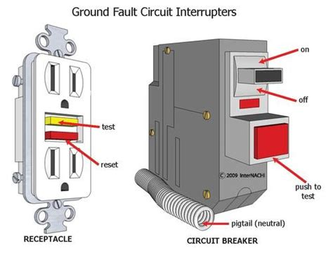 How Gfci Circuits Protect You Wenatchee Chelan Home