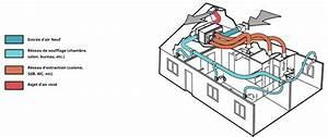Quelle Vmc Choisir : schema vmc double flux thermodynamique ~ Melissatoandfro.com Idées de Décoration
