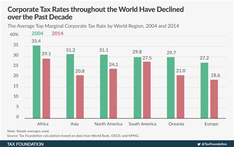 Corporate Income Tax Rates Around The World, 2014