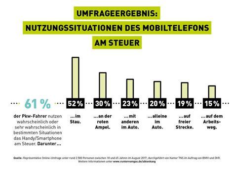 Aufreger Im Strassenverkehr Umfrage by Scholz Friends Startet Influencer Kagne F 252 R Quot Runter