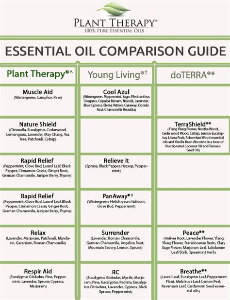 plant therapy essential oils ideas  pinterest aromatherapy oils aromatherapy chart