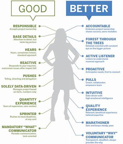 Manager Project Traits Better Infographic Anatomy Pm