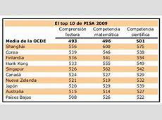 gastos empresariales en I+D Economy Weblog