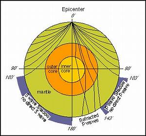 Seismic Evidence for Internal Earth Structure