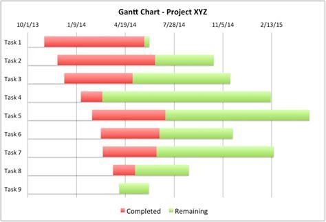 Gantt Chart Excel 2010 Template Gantt Chart Excel Template Affordablecarecat
