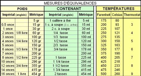 mesures cuisine tableau de conversion de mesure je73 jornalagora