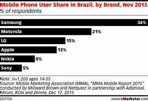 Is Mobile Uptake in Brazil Consolidating or Coming to a ...