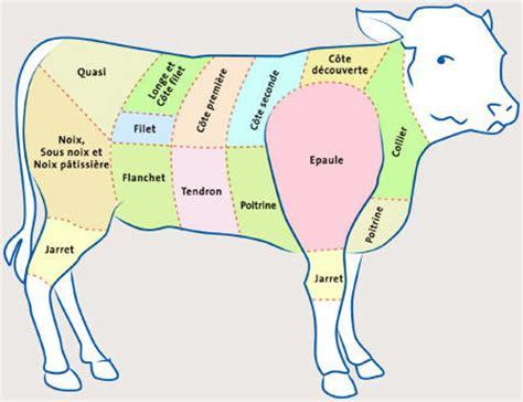 cuisiner du veau commande dé veau la ferme du gaec des thevenons albens