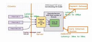 9 Java Low Latency Interview Questions  U0026 Answers With Lots Of Diagrams
