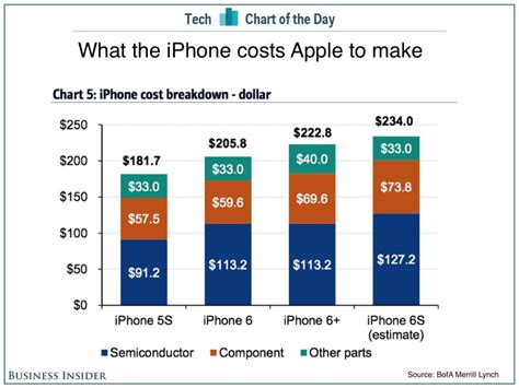 cost of iphone 6s iphone 6s costs apple just 234 in components