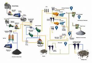 Platinum Mining Process Flow Diagram