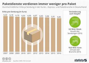 Wie Viele Pflastersteine Pro M2 : infografik paketdienste verdienen immer weniger pro paket statista ~ Markanthonyermac.com Haus und Dekorationen