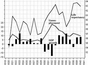 Stock Growth Chart Life And Death During The Great Depression Pnas