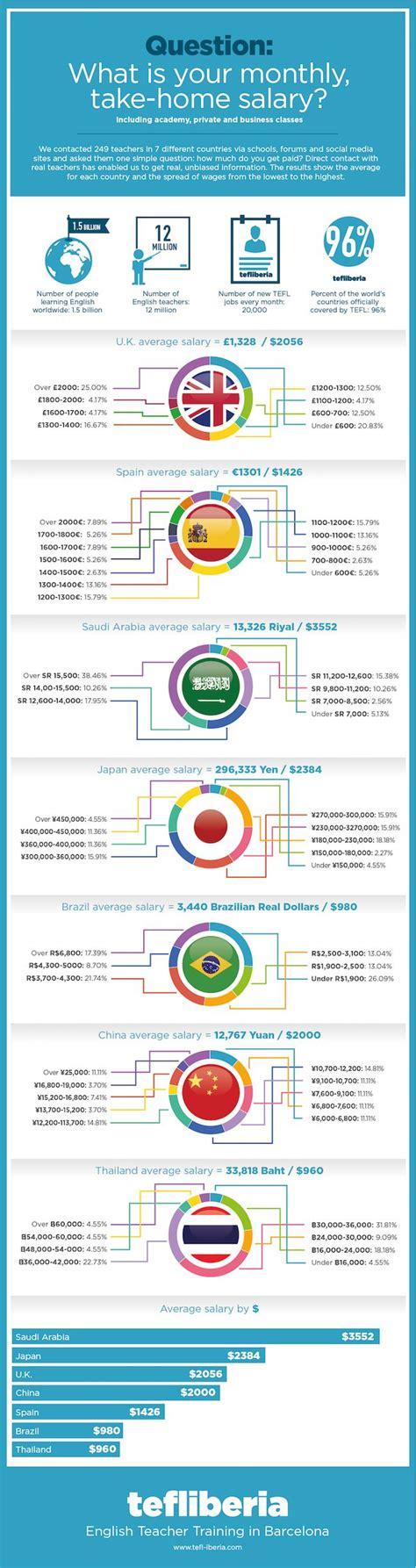 1000 ideas about salary on 190 | b6dfa60d73795f0d651b16cb17a905a8