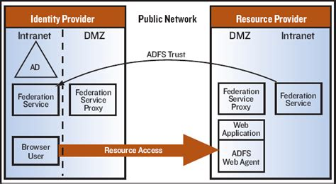 Active Directory Federation Services The Comprehensive Guide. Early Childhood Education Degree. Custody Lawyers In Colorado Nissan On Cassat. What Does Bsn Mean In Nursing. Rehabilitation Hospital Of Indiana. Silver Springs Animal Hospital. Car Dealers In New Orleans Nursing Home Help. Government Backed Loans For Small Business. Alternative Treatments For M S