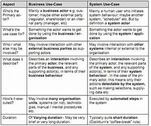 Analysis - System Use Case Vs  Business Use Case