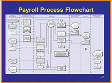 7+ payroll cycle flowchart Samples Of Paystubs