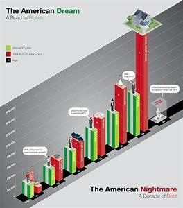 The American Dream - Midweek Infographic - All Things Finance