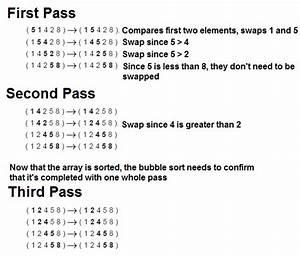 The bubble sort algorithm