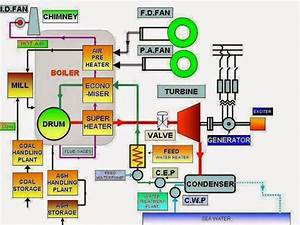 Schematic Diagram Of Thermal Power Station  With Images