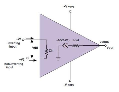 Operational Amplifier Amp Basics Applications