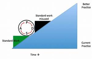 Standard Work Instructions Are Continually Improved  They