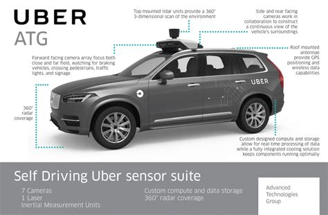 Are Driverless Cars The Ultimate Use Case For The Telecom