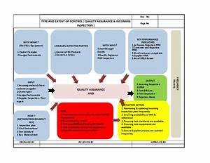 Turtle Diagram Type And Extent Control For Qa Department