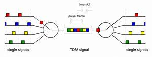 Communication Systems  Multiplexing