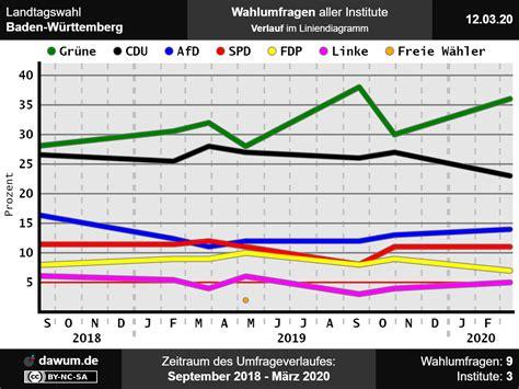 Reiner haseloff hat es geschafft: Landtagswahl Baden-Württemberg: Neueste Wahlumfrage | Sonntagsfrage #ltwbw