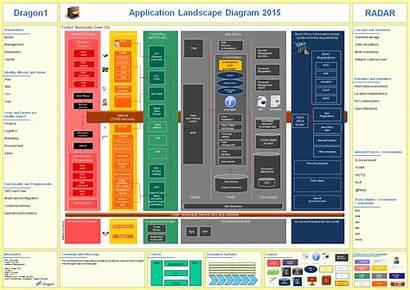 Application Landscape Diagram Landscaping Dragon1 Service Example