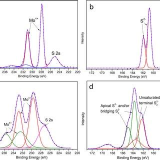 tuning  composition  structure  amorphous molybdenum sulfidecarbon black