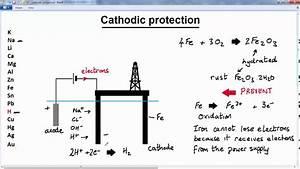 Igcse Olevel Gcse Chemistry Electro Chemistry Lesson 12 Of