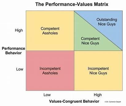 Matrix Performance Culture Company Values Management Fire