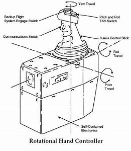 Space Shuttle Data Processing System Manual  Interior Of