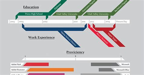 Infographic Resume, Graphics And Resume Contoh Flowchart Sistem Online Flow Diagram Of Restaurant Management System Chart Rules And Guidelines Recruitment Informasi Desa Akademik Intestacy