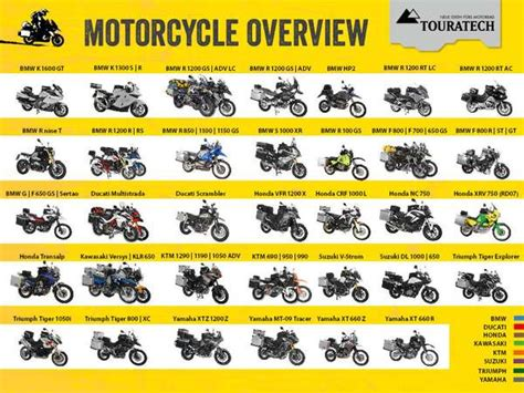 List Super Motard Type Motorcycles