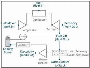 Conventional Natural Gas Combined Cycle  Ngcc  Process