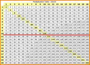 Multiplication Table Chart 1 100